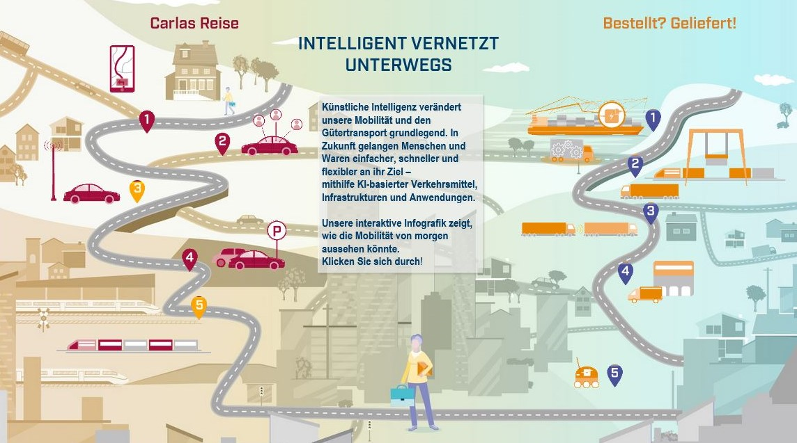 """In ihrem Umfeldszenario """"Intelligent vernetzt unterwegs"""" skizziert die Plattform Lernende Systeme die Möglichkeiten des KI-unterstützten Verkehrs. (© Plattform Lernende Systeme)"""